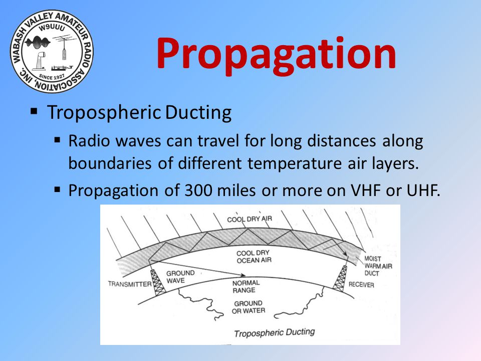 Propagation Tropospheric Ducting