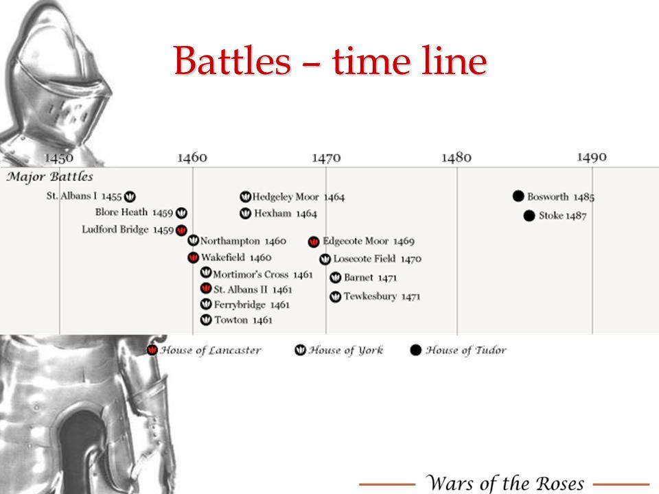 Battles – time line
