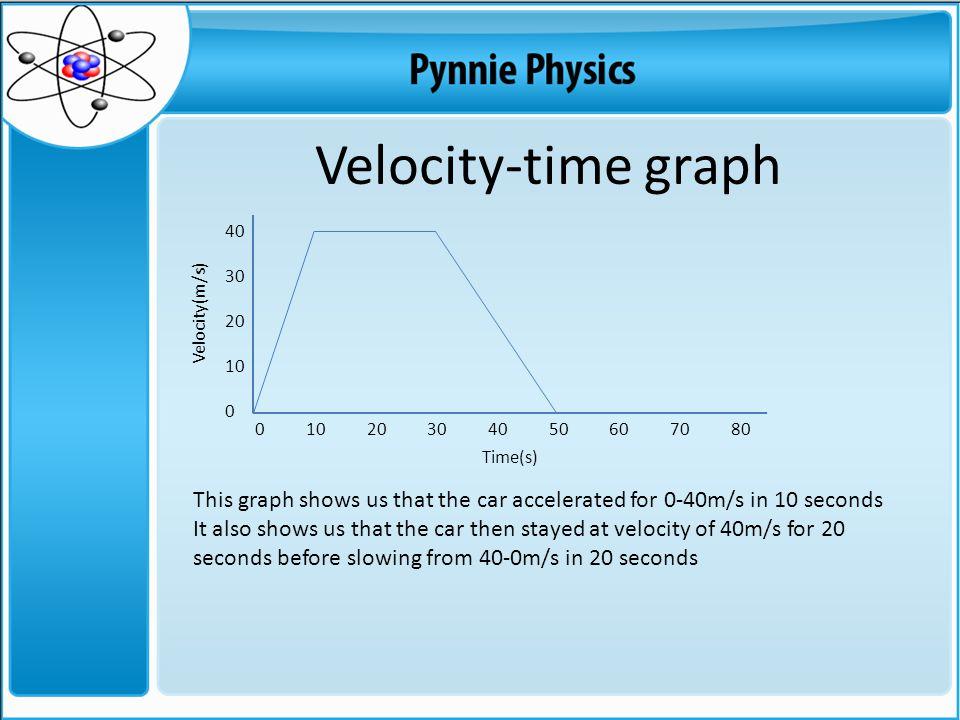 Velocity-time graph 40. 30. 20. 10. Velocity(m/s)