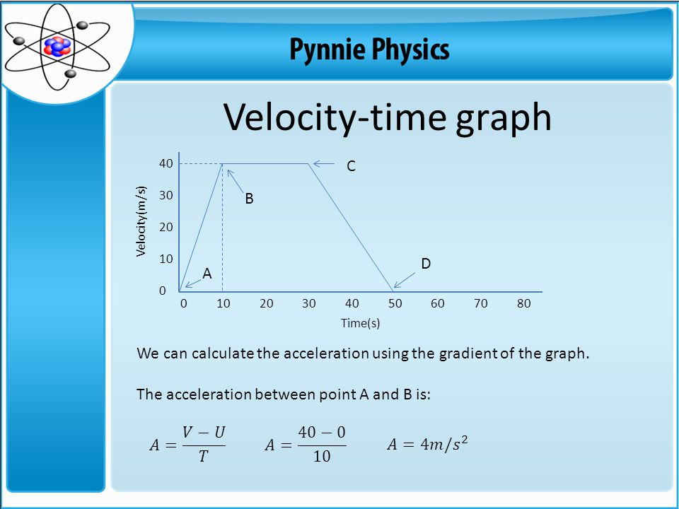 Velocity-time graph C B D A