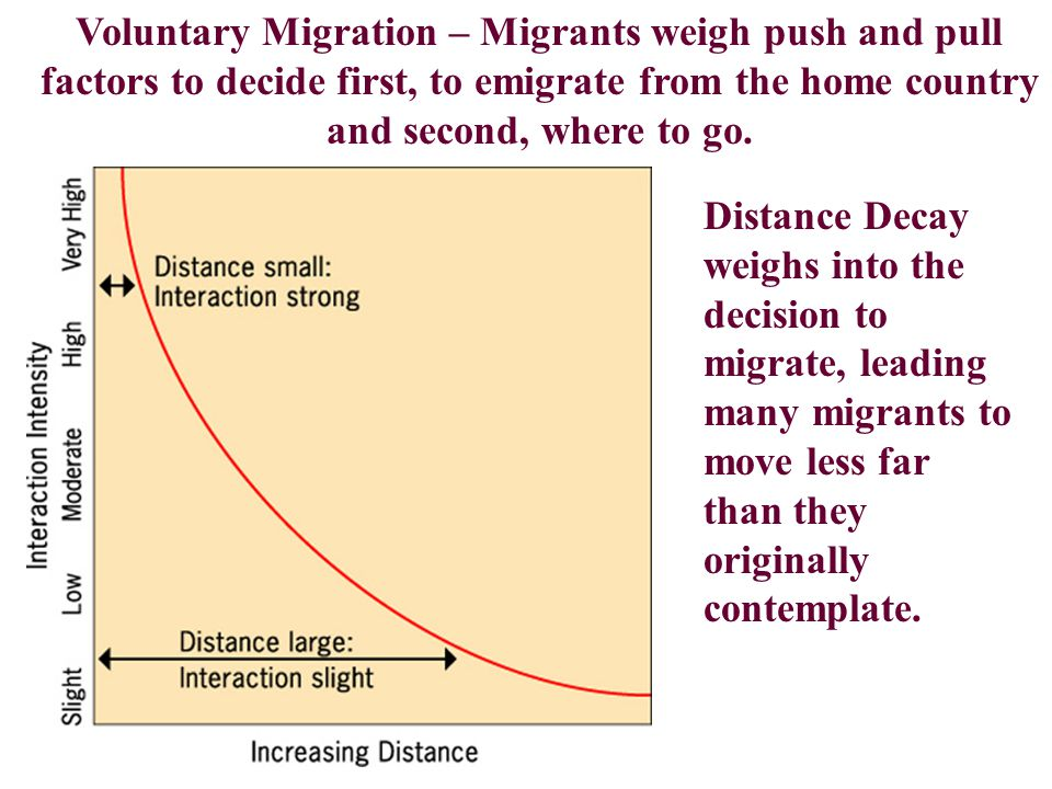 Voluntary Migration – Migrants weigh push and pull factors to decide first, to emigrate from the home country and second, where to go.