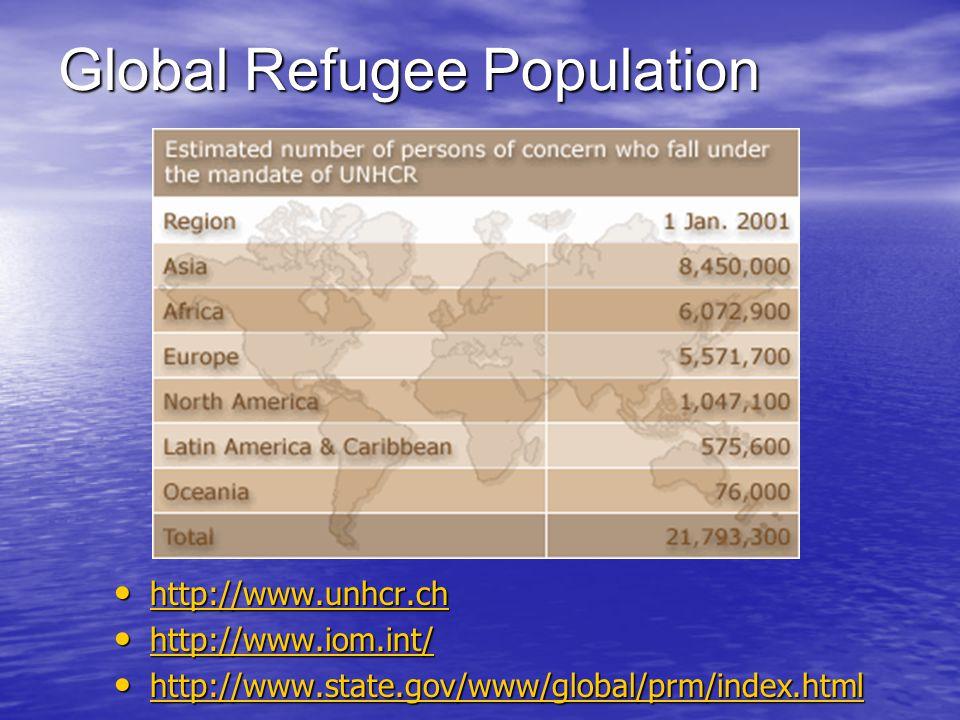 Global Refugee Population