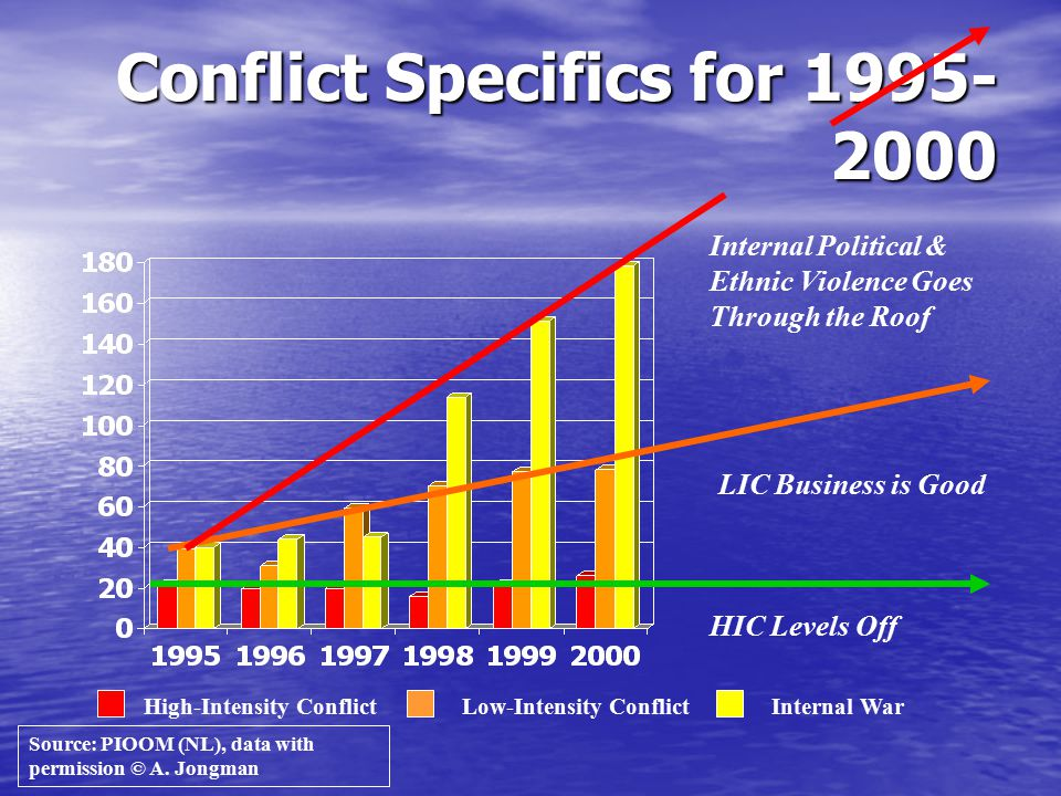 Conflict Specifics for 1995-2000