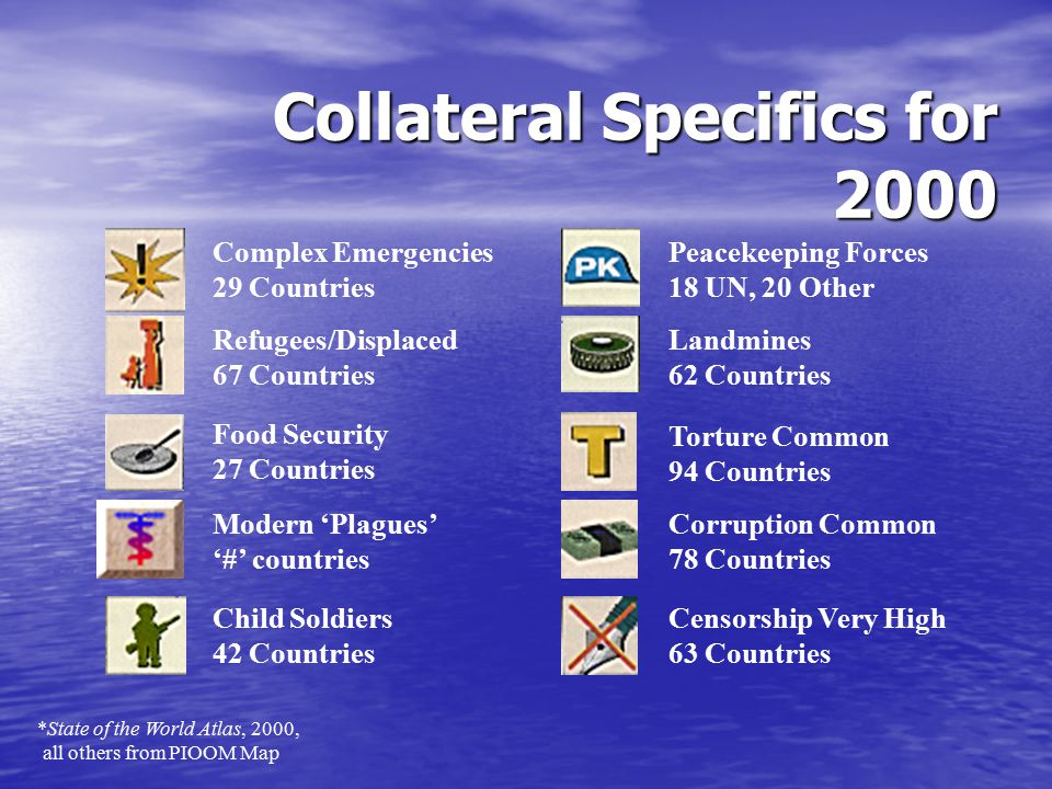 Collateral Specifics for 2000