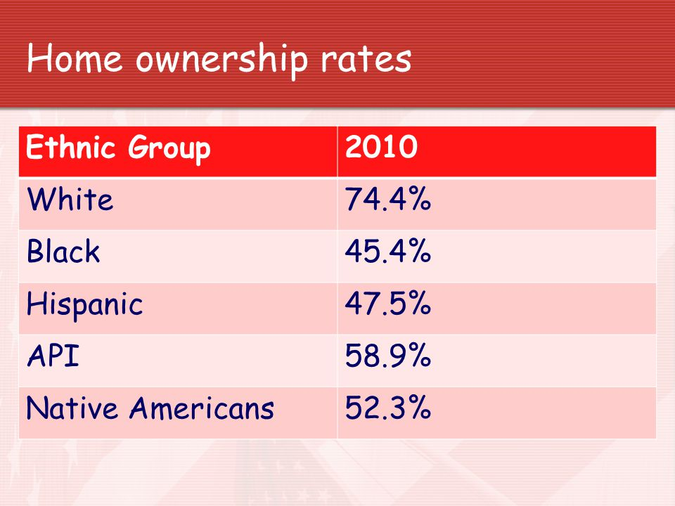 Home ownership rates Ethnic Group 2010 White 74.4% Black 45.4%