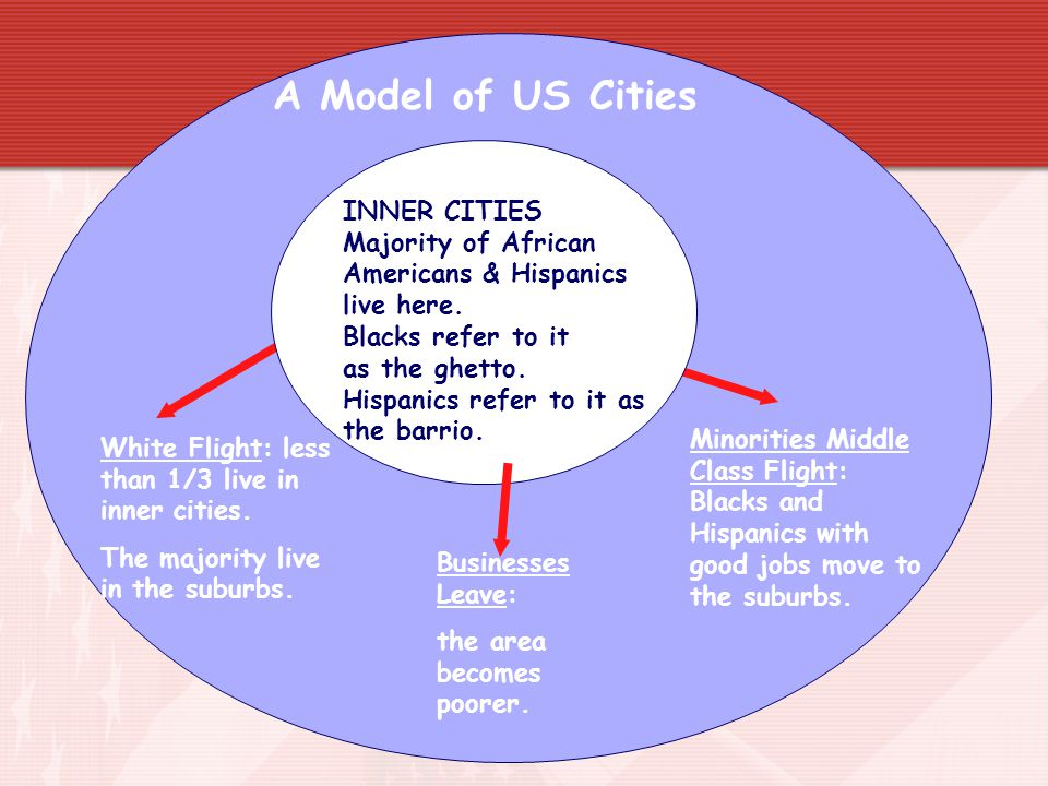 A Model of US Cities INNER CITIES Majority of African