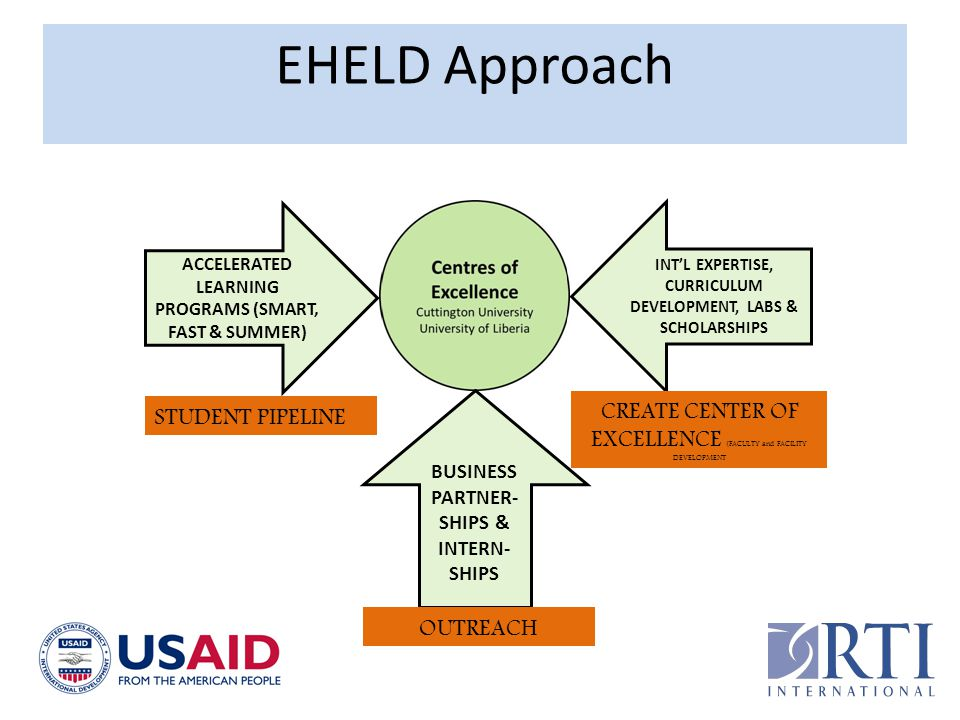 EHELD Approach ACCELERATED LEARNING PROGRAMS (SMART, FAST & SUMMER) STUDENT PIPELINE. INT'L EXPERTISE, CURRICULUM DEVELOPMENT, LABS & SCHOLARSHIPS.