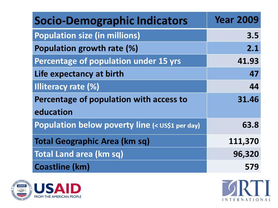 Socio-Demographic Indicators