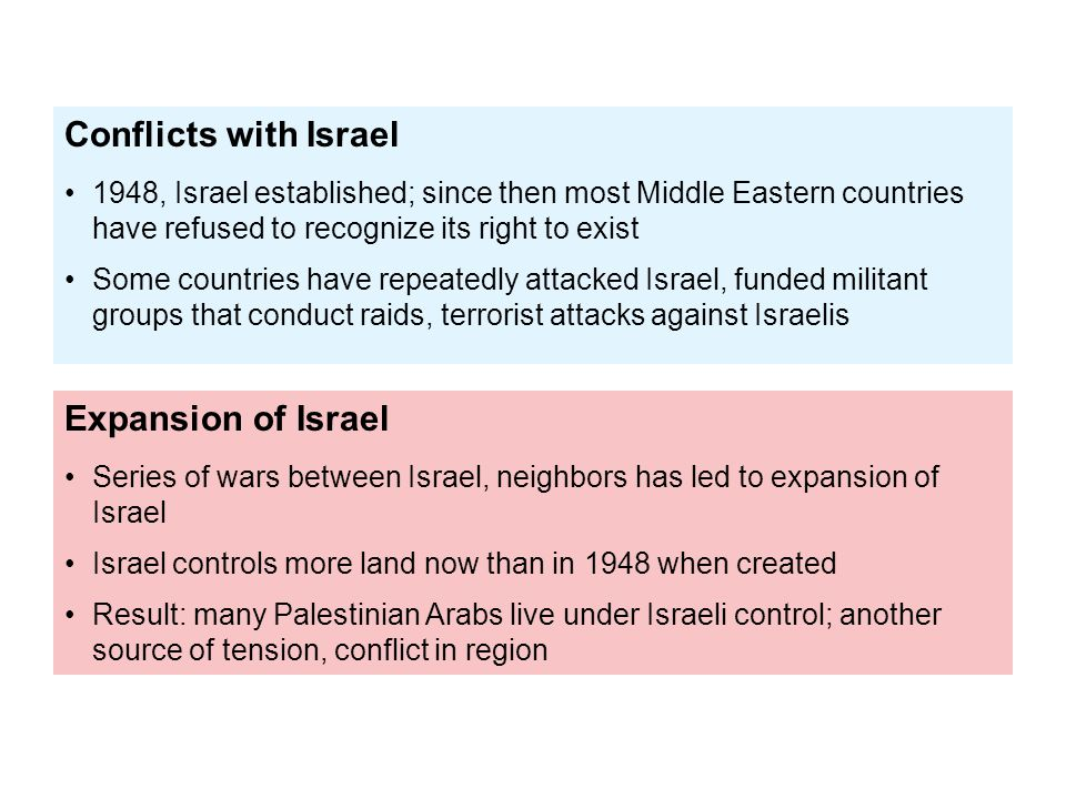 Conflicts with Israel Expansion of Israel