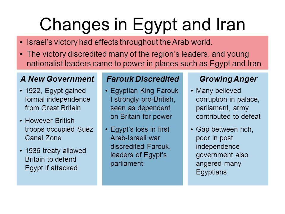 Changes in Egypt and Iran