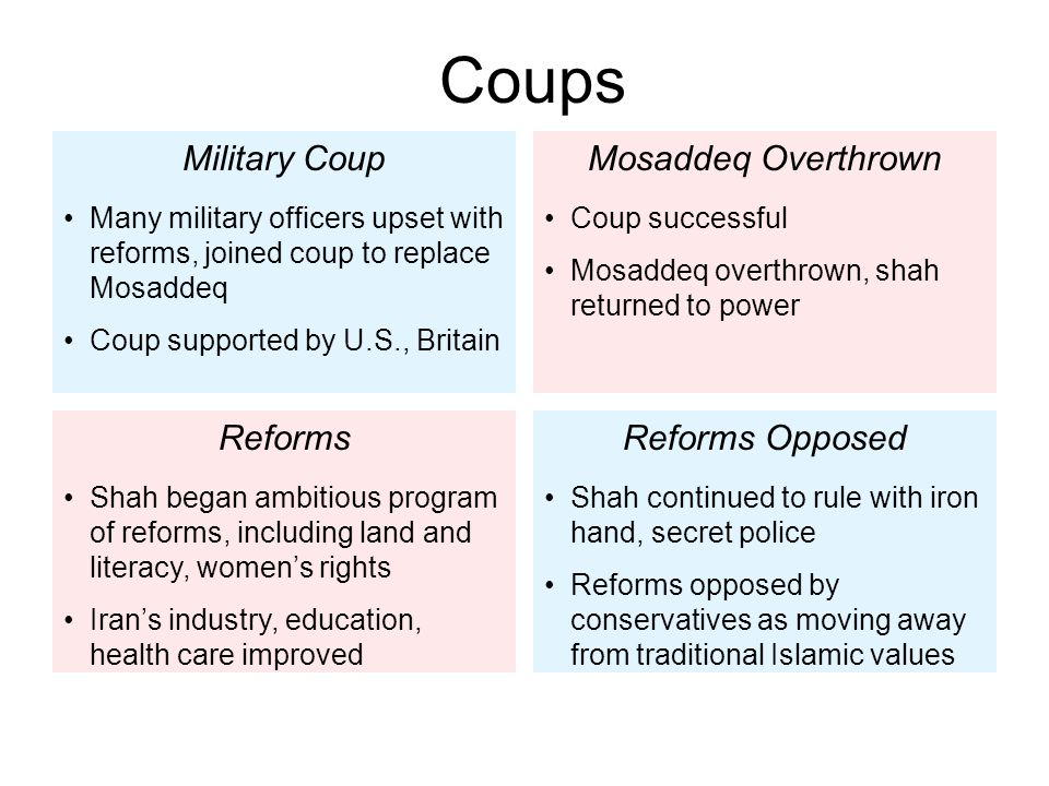 Coups Military Coup Mosaddeq Overthrown Reforms Reforms Opposed