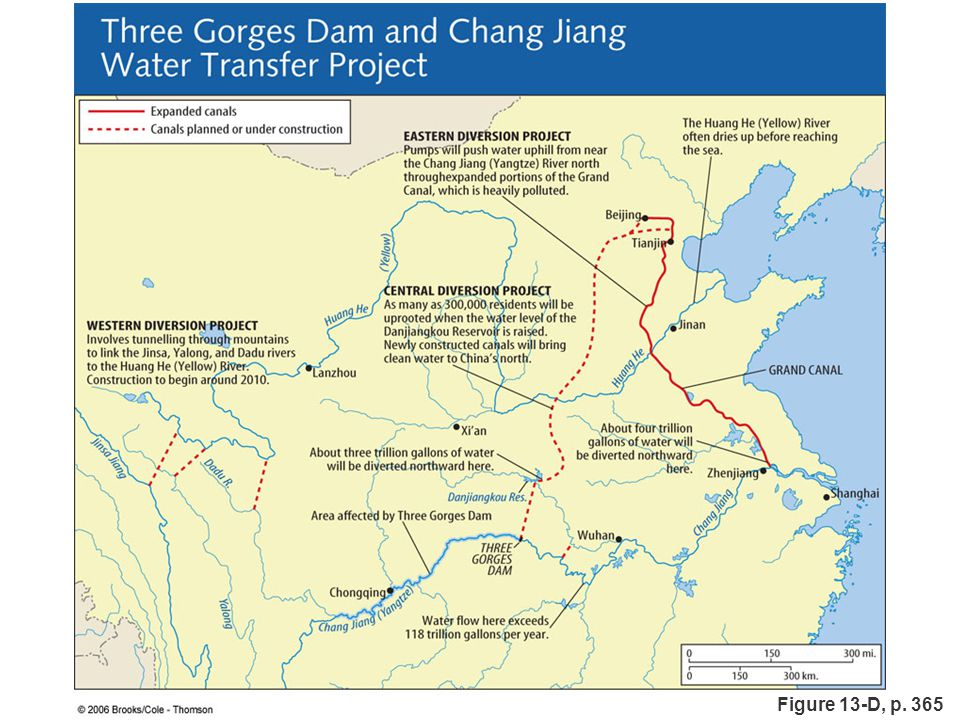 Figure 13.D: The Three Gorges Dam and the Chang Jiang Water Transfer Project.