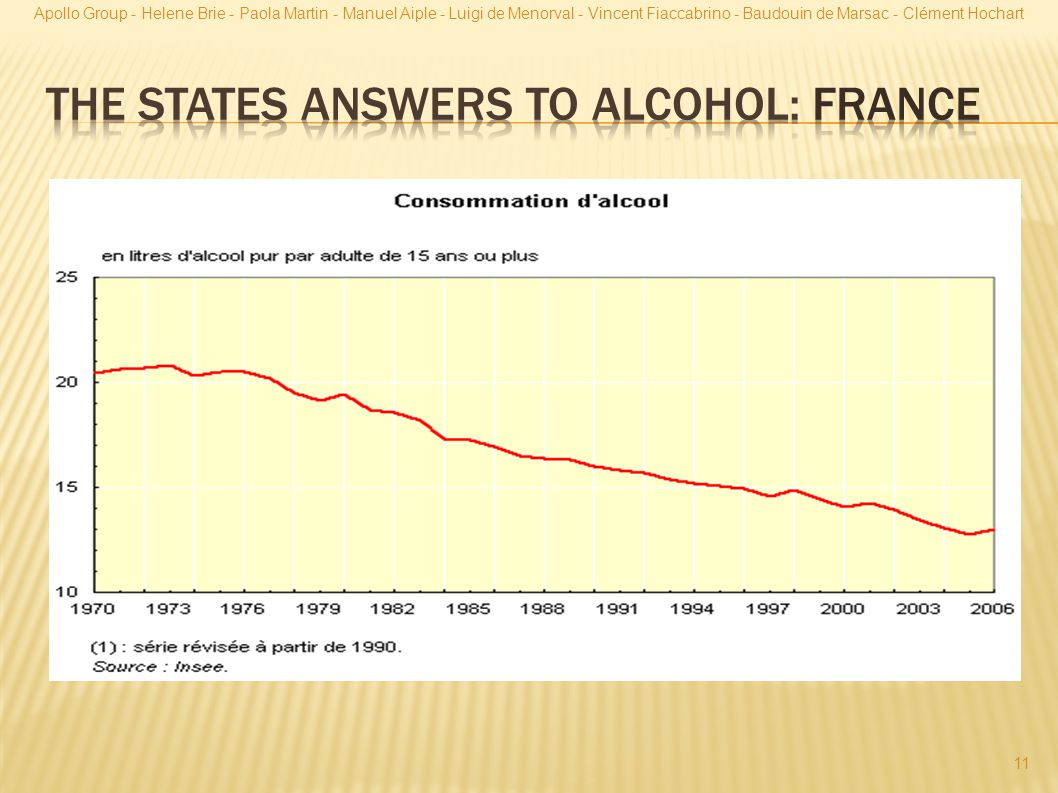 The states answers to alcohol: FRANCE