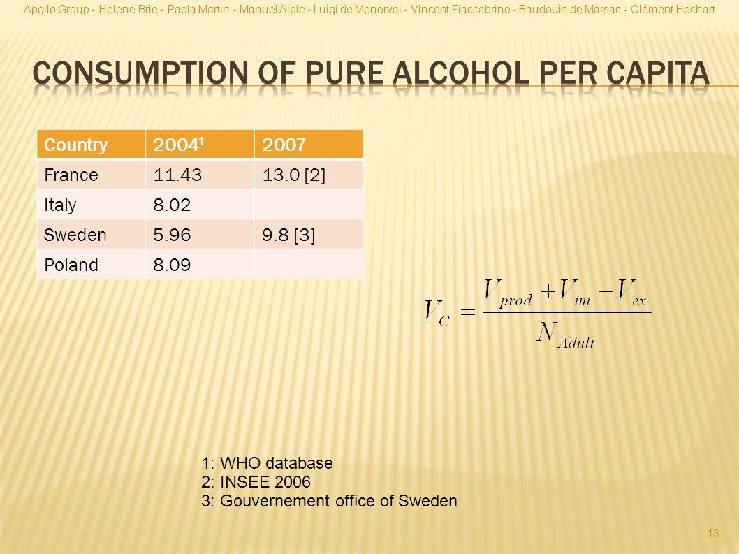 Consumption of pure alcohol per capita