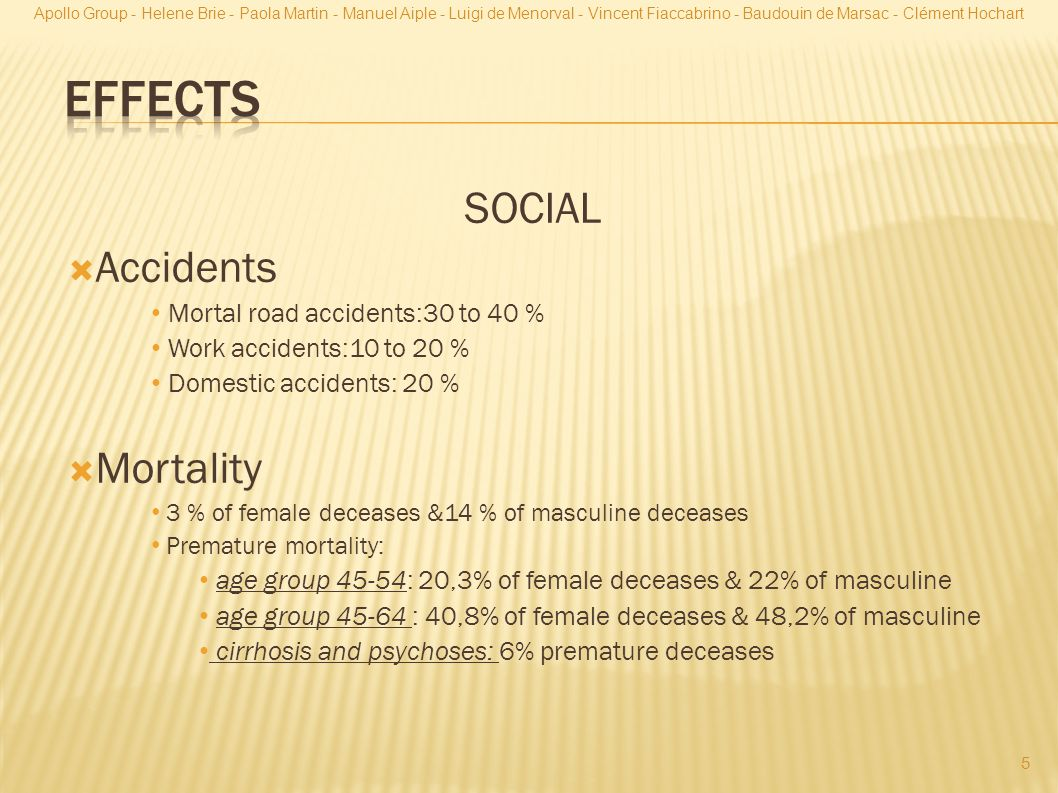 Effects SOCIAL Accidents Mortality Mortal road accidents:30 to 40 %