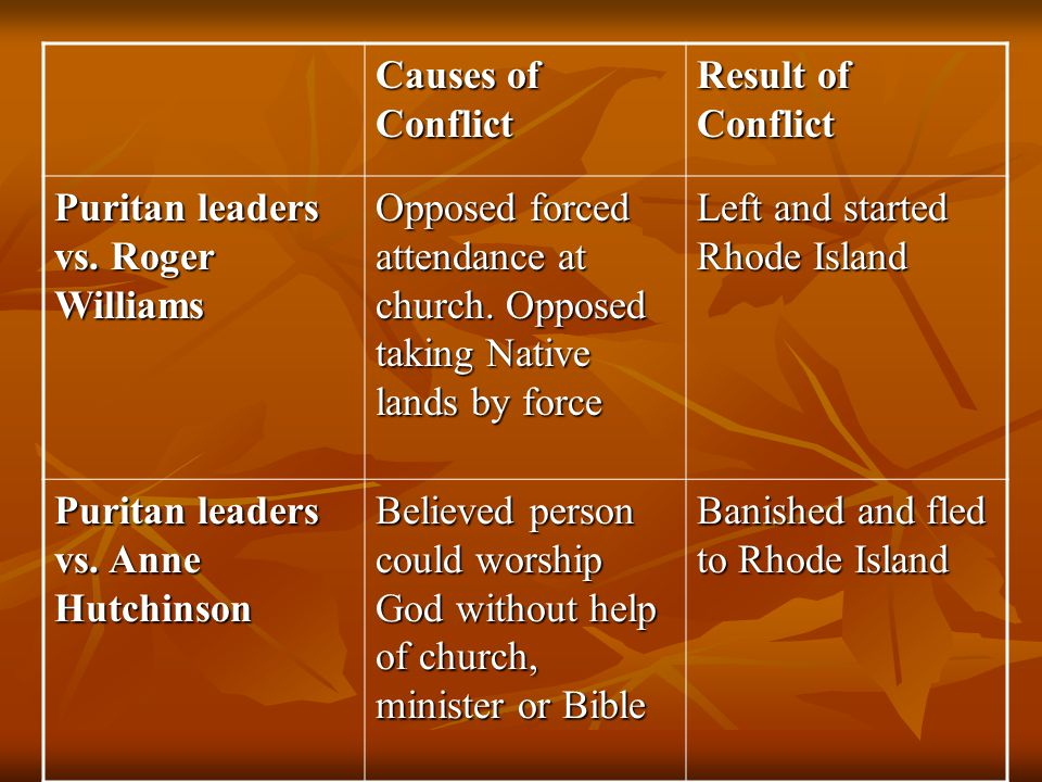 Causes of Conflict Result of Conflict. Puritan leaders vs. Roger Williams.