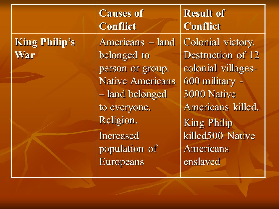 Causes of Conflict Result of Conflict. King Philip's War.