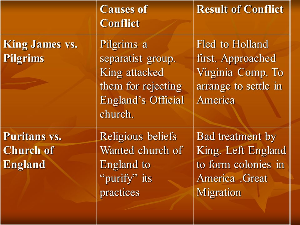 Causes of Conflict Result of Conflict. King James vs. Pilgrims.