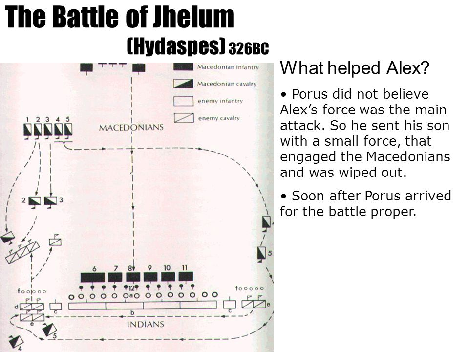 The Battle of Jhelum (Hydaspes) 326BC What helped Alex