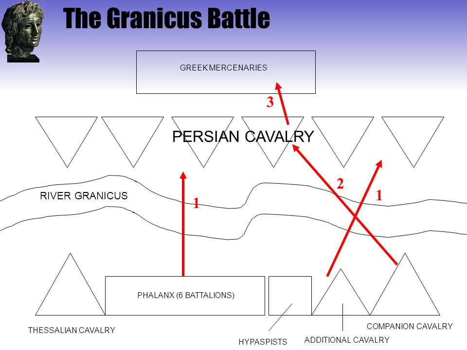 The Granicus Battle 3 PERSIAN CAVALRY 2 1 1 RIVER GRANICUS