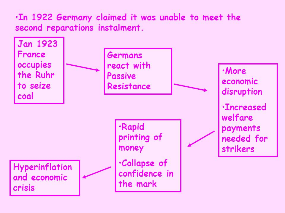 In 1922 Germany claimed it was unable to meet the second reparations instalment.
