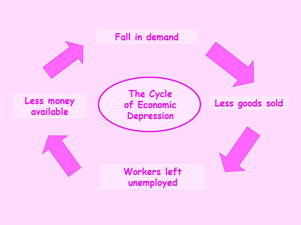 The Cycle of Economic Depression Workers left unemployed