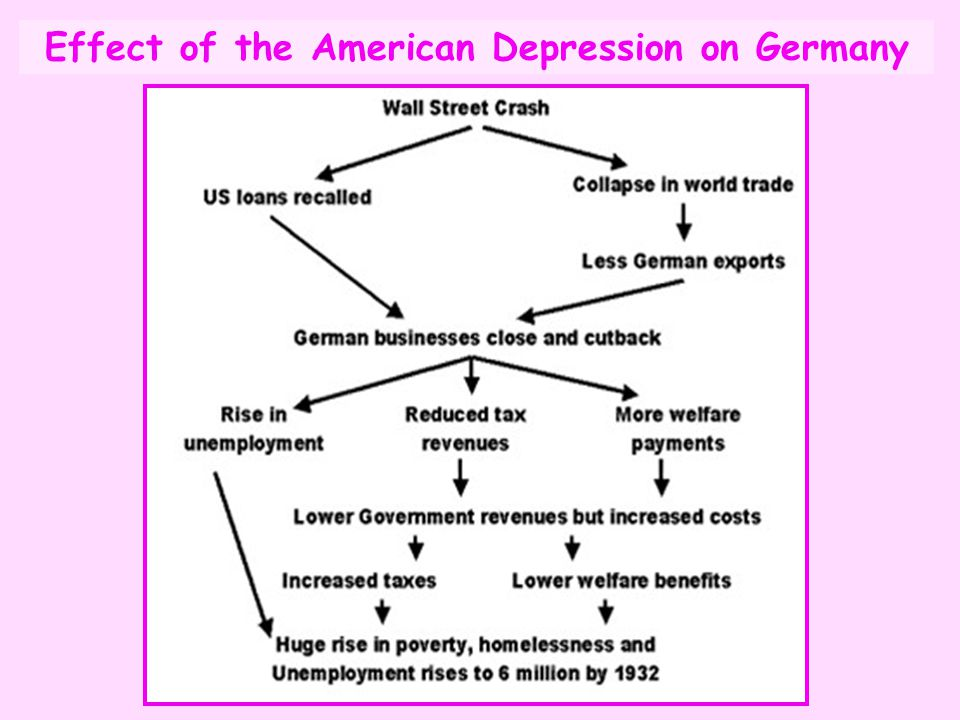Effect of the American Depression on Germany