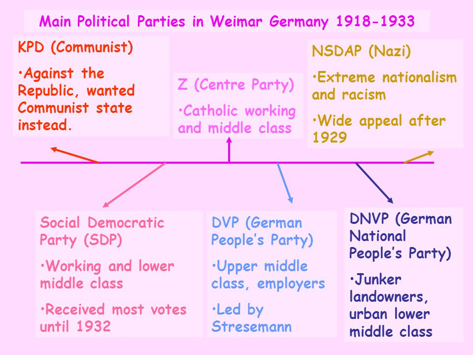 Main Political Parties in Weimar Germany 1918-1933