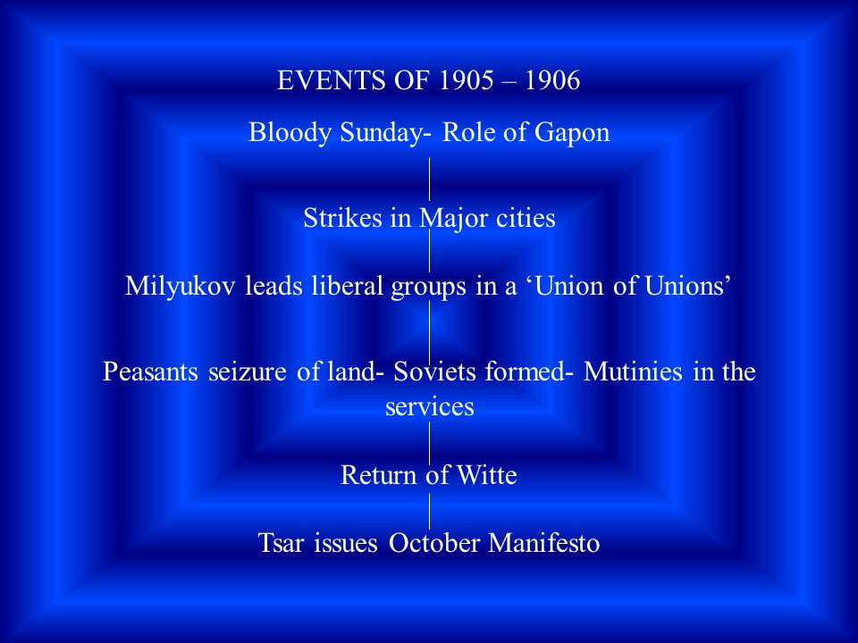 Bloody Sunday- Role of Gapon