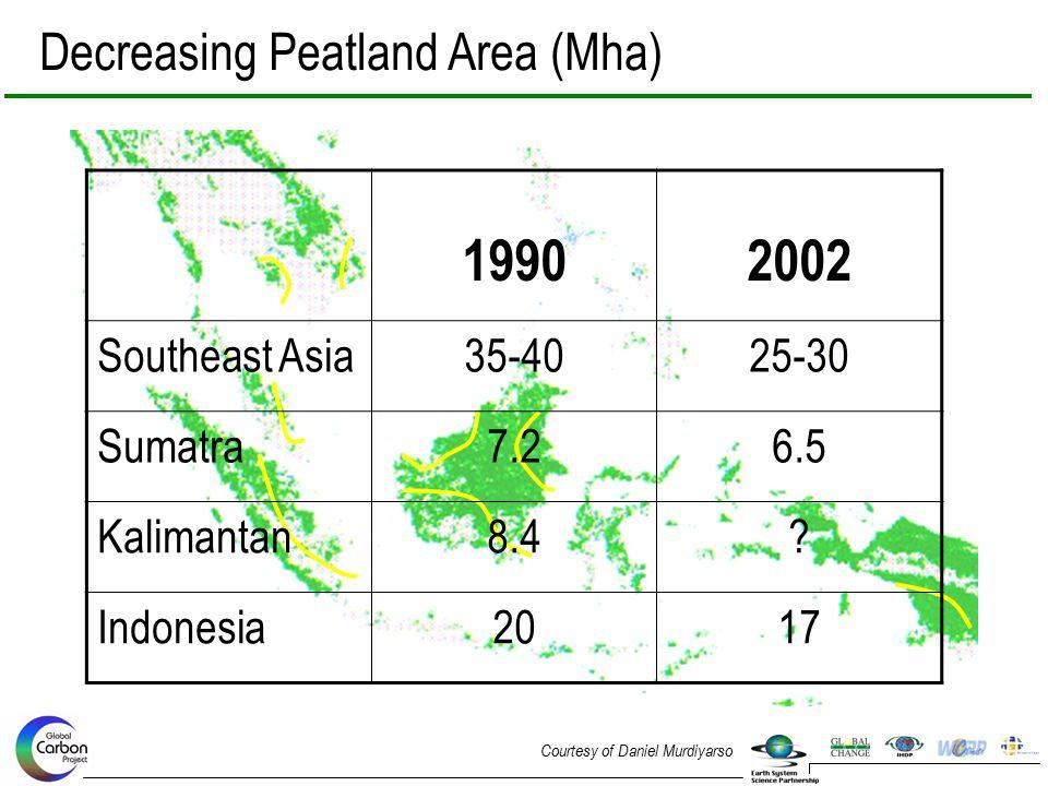 1990 2002 Decreasing Peatland Area (Mha) Southeast Asia 35-40 25-30