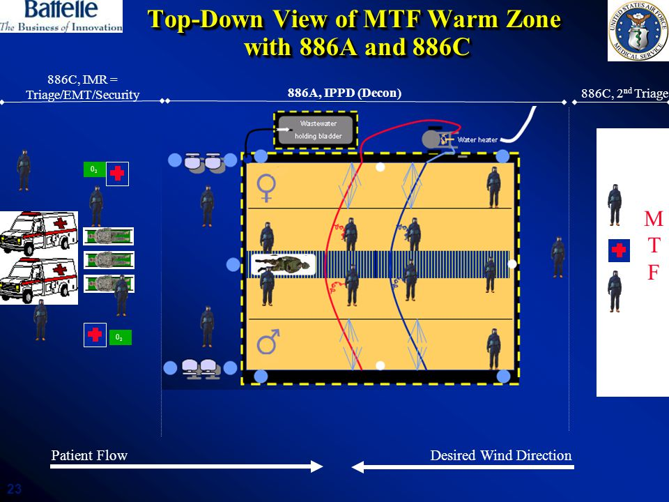 Top-Down View of MTF Warm Zone with 886A and 886C