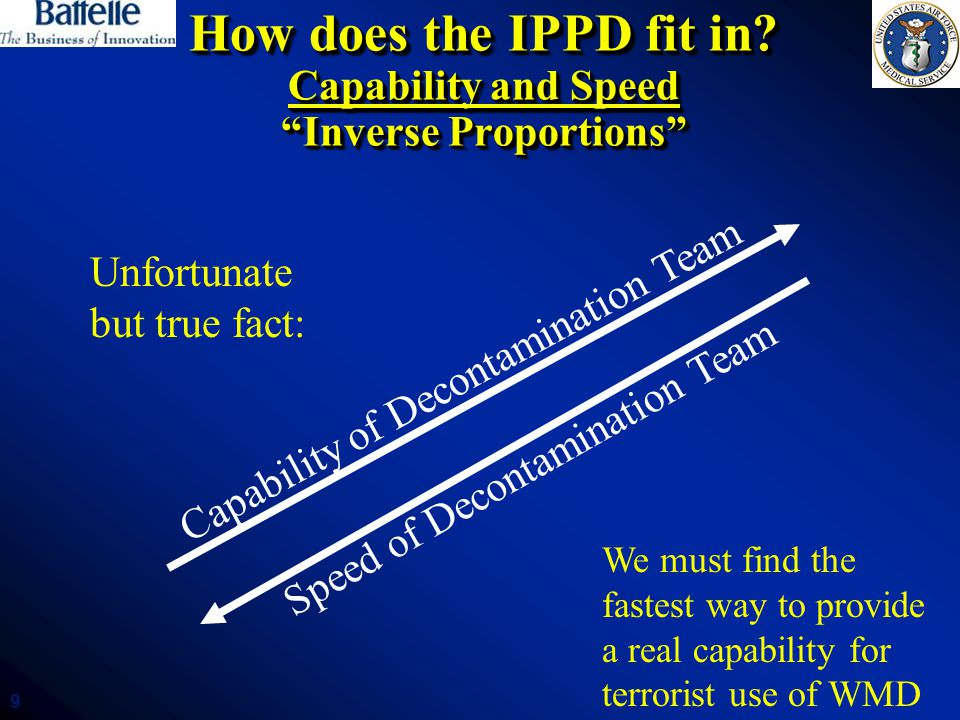 How does the IPPD fit in Capability and Speed Inverse Proportions