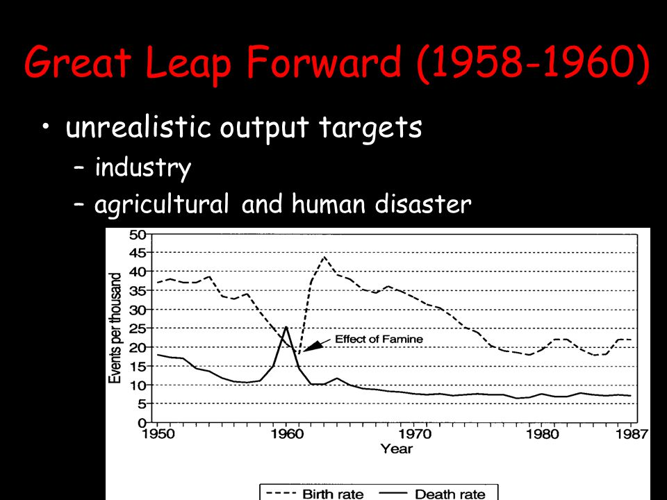 Great Leap Forward (1958-1960) unrealistic output targets industry