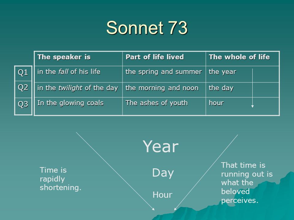 Sonnet 73 Year Day Hour Q1 Q2 Q3