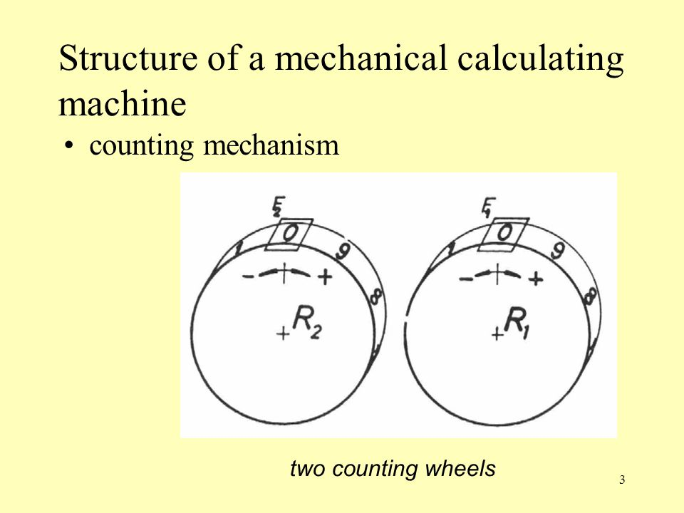 Structure of a mechanical calculating machine