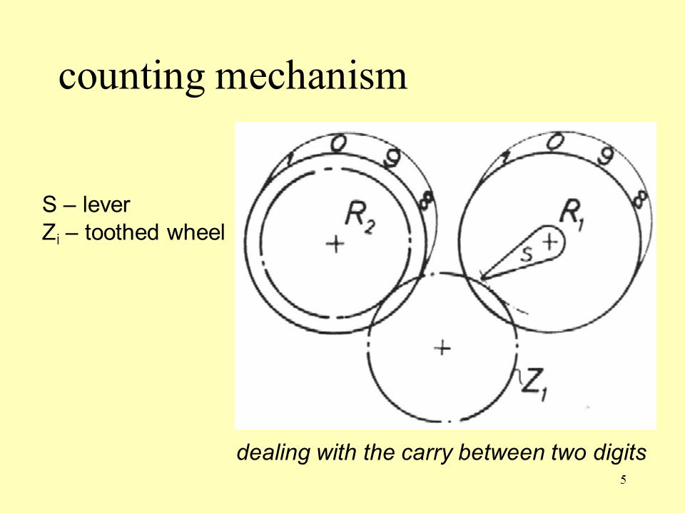 counting mechanism S – lever Zi – toothed wheel