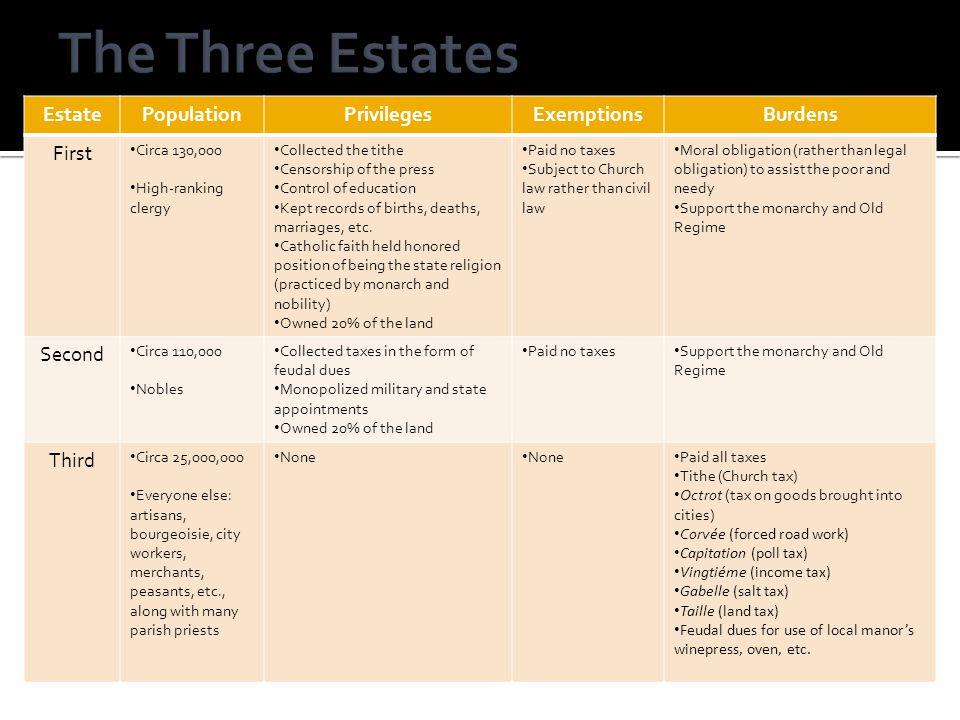 The Three Estates Estate Population Privileges Exemptions Burdens