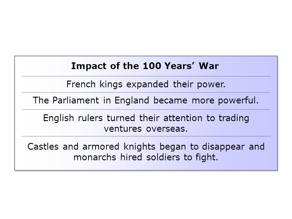 Impact of the 100 Years' War