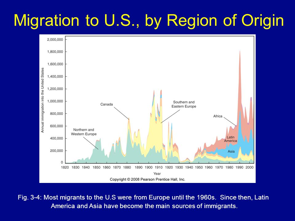 Migration to U.S., by Region of Origin