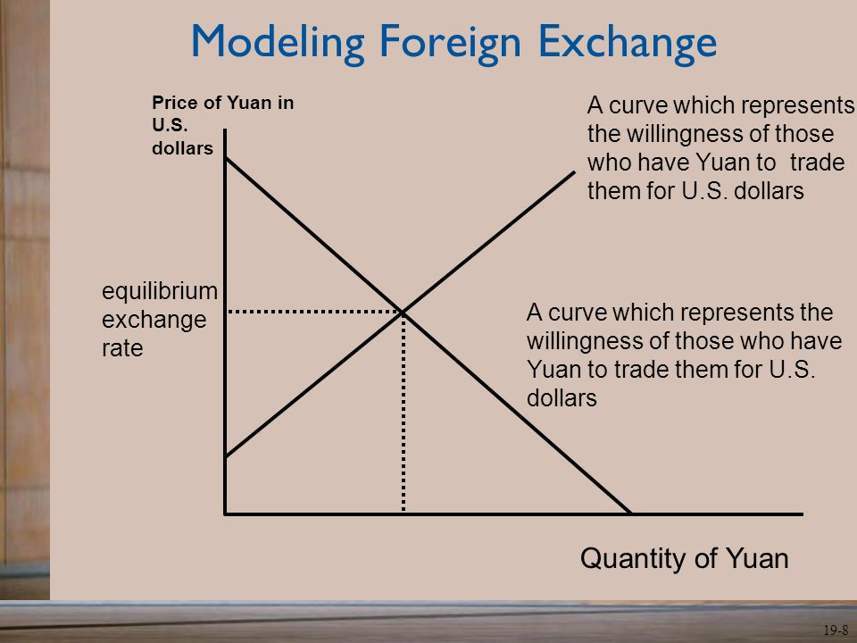 Modeling Foreign Exchange