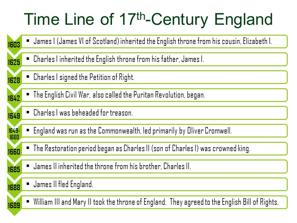 Time Line of 17th-Century England