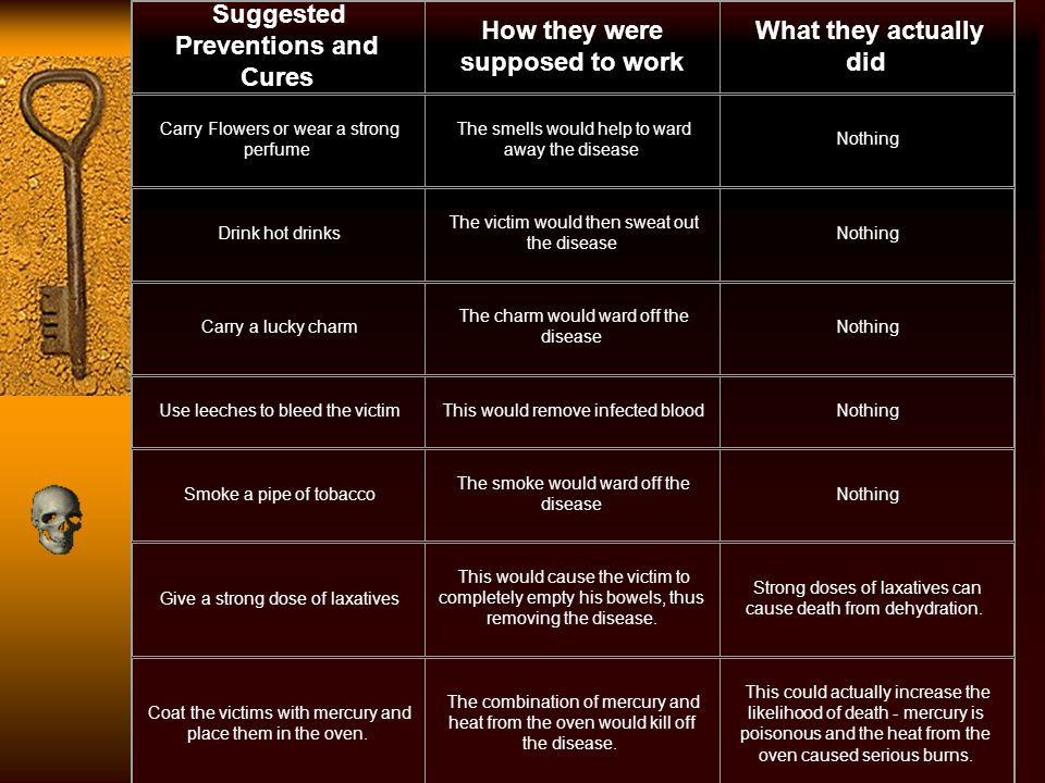 Suggested Preventions and Cures How they were supposed to work