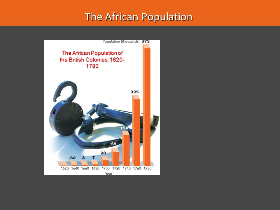 The African Population