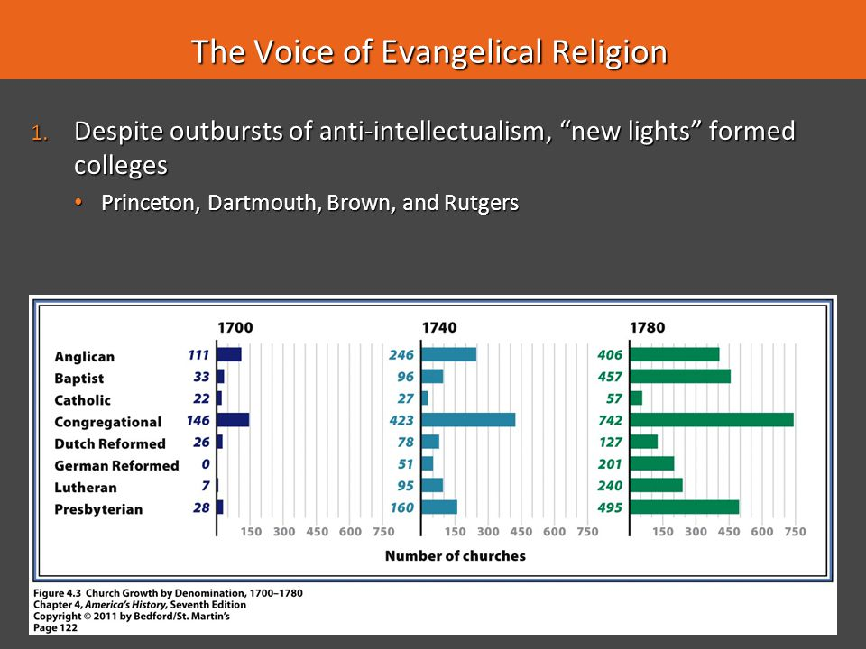 The Voice of Evangelical Religion
