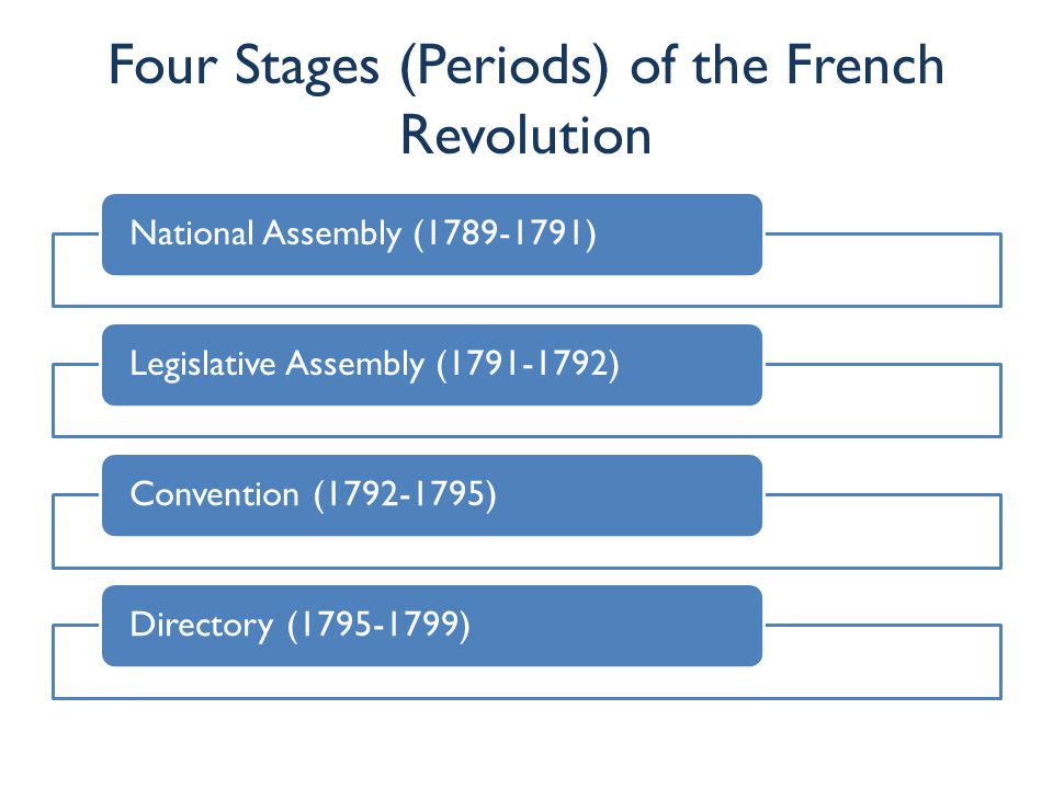 Four Stages (Periods) of the French Revolution