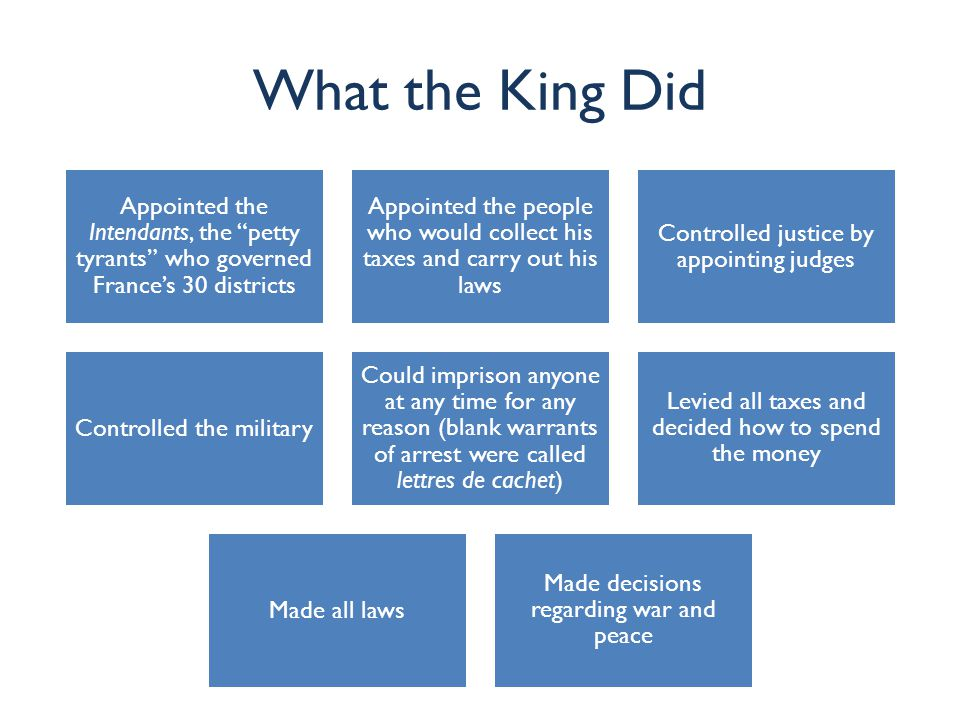 What the King Did Appointed the Intendants, the petty tyrants who governed France's 30 districts.