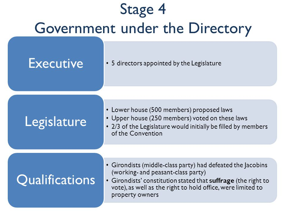 Stage 4 Government under the Directory