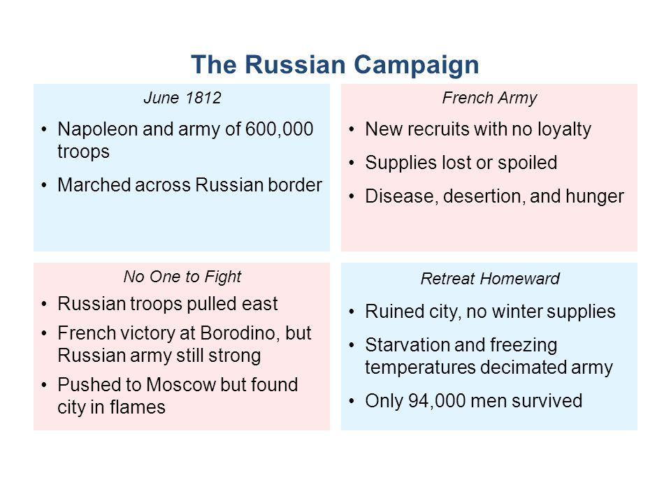 The Russian Campaign Napoleon and army of 600,000 troops