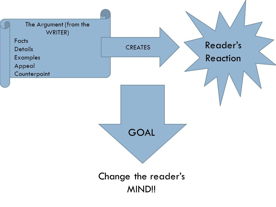 Change the reader's MIND!!