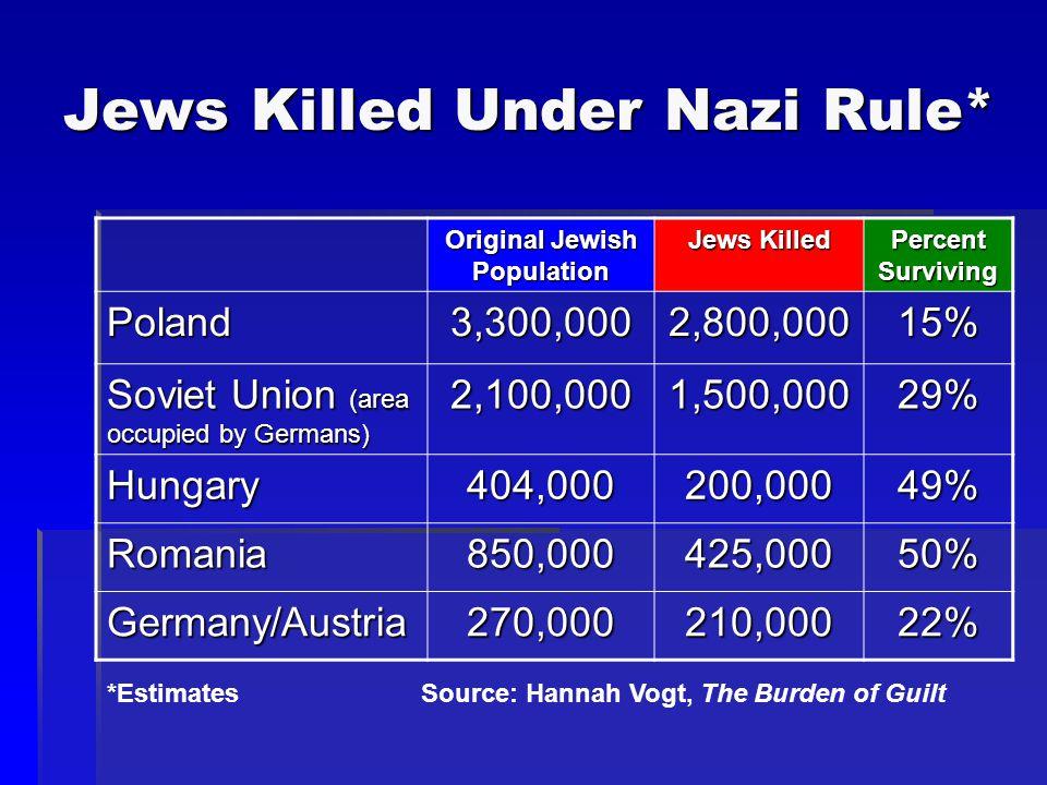 Jews Killed Under Nazi Rule*